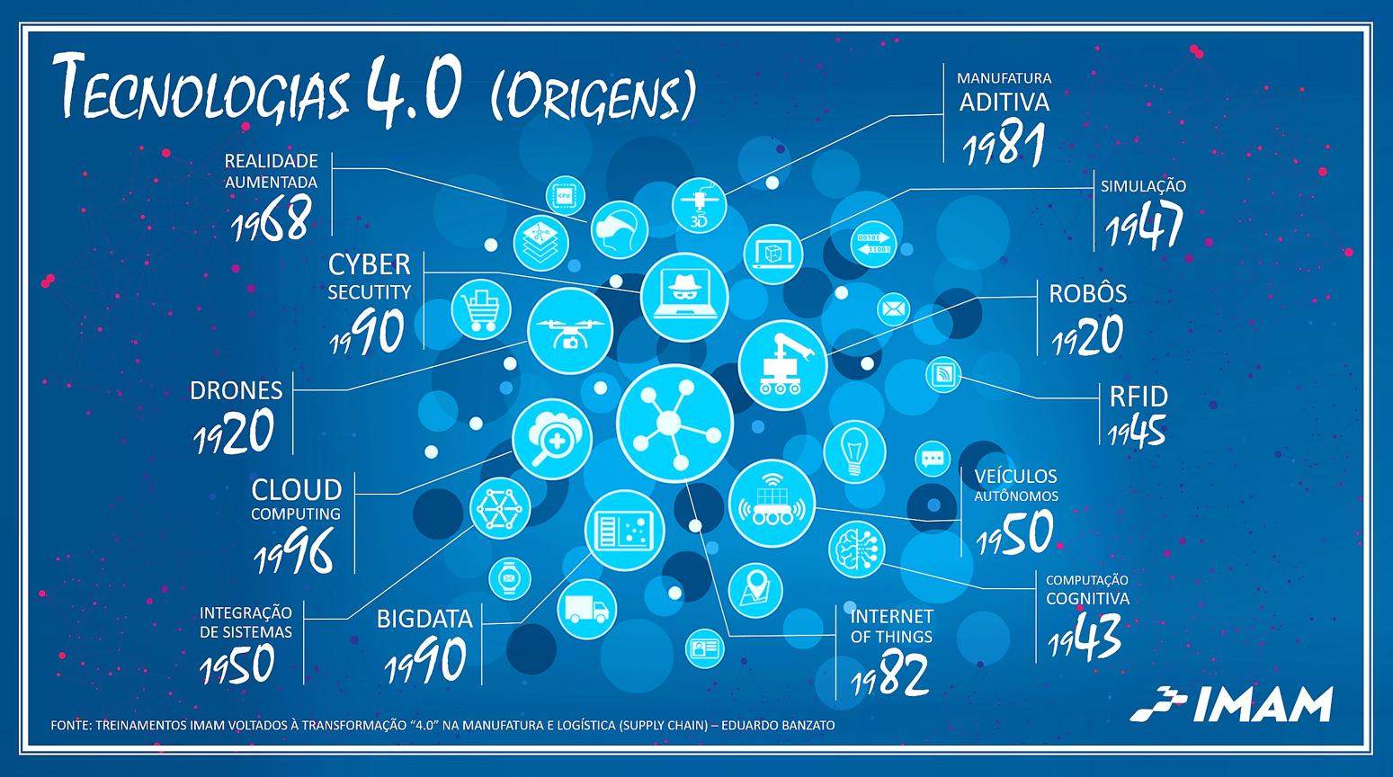 Tecnologias 4.0 e suas Origens